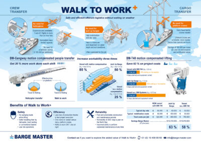 Bargemaster: Walk to Work +