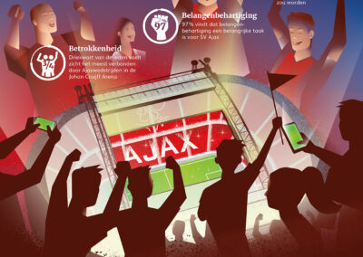 Supportersvereniging Ajax – Lezersonderzoek