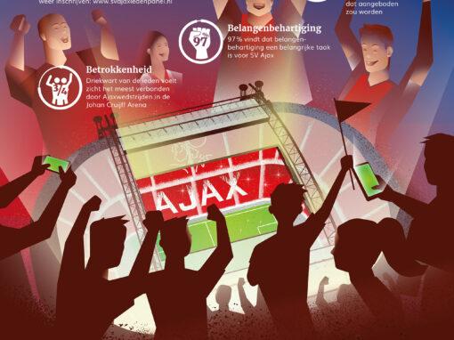 Supportersvereniging Ajax – Lezersonderzoek