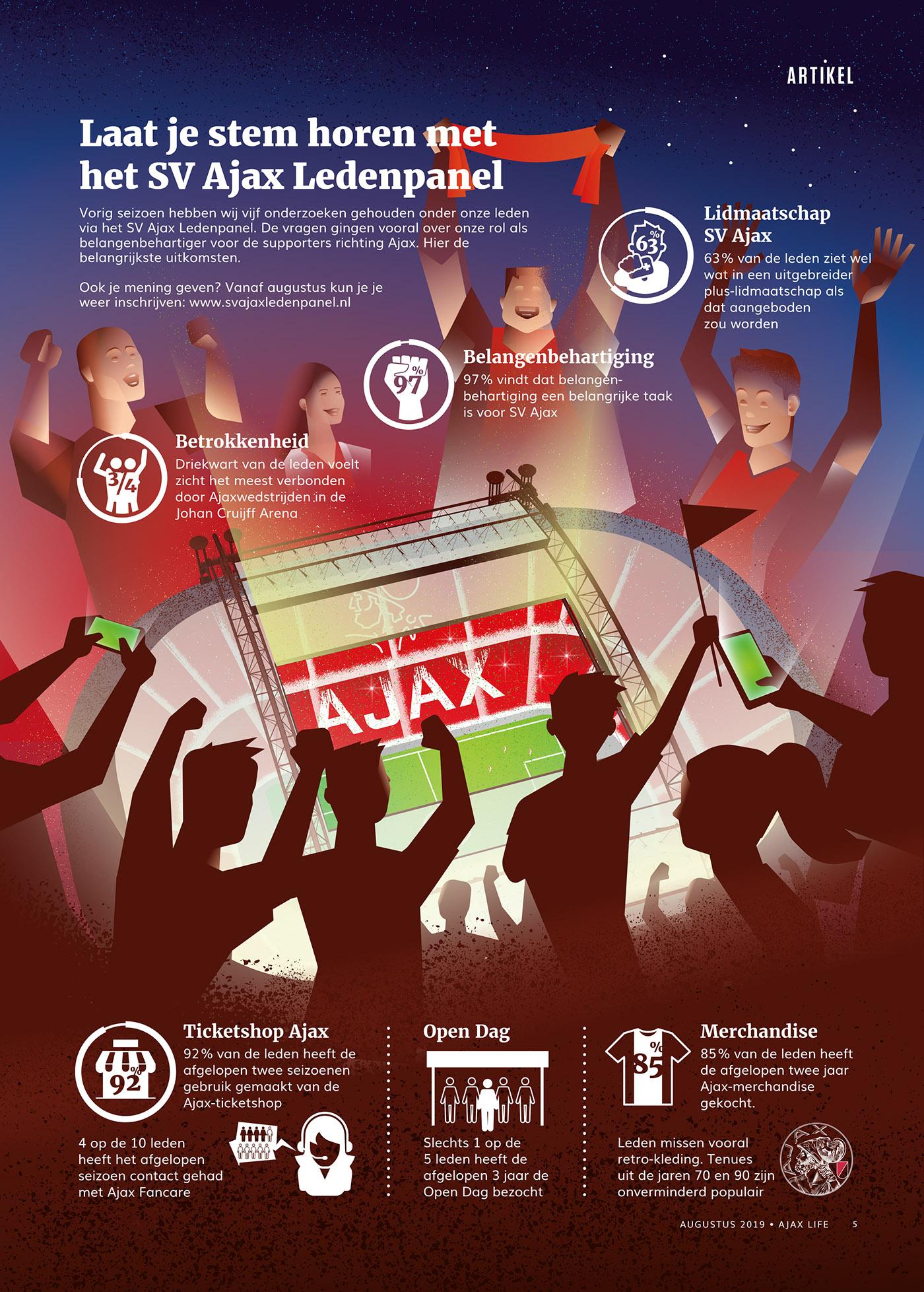 Lezersonderzoek SV Ajax