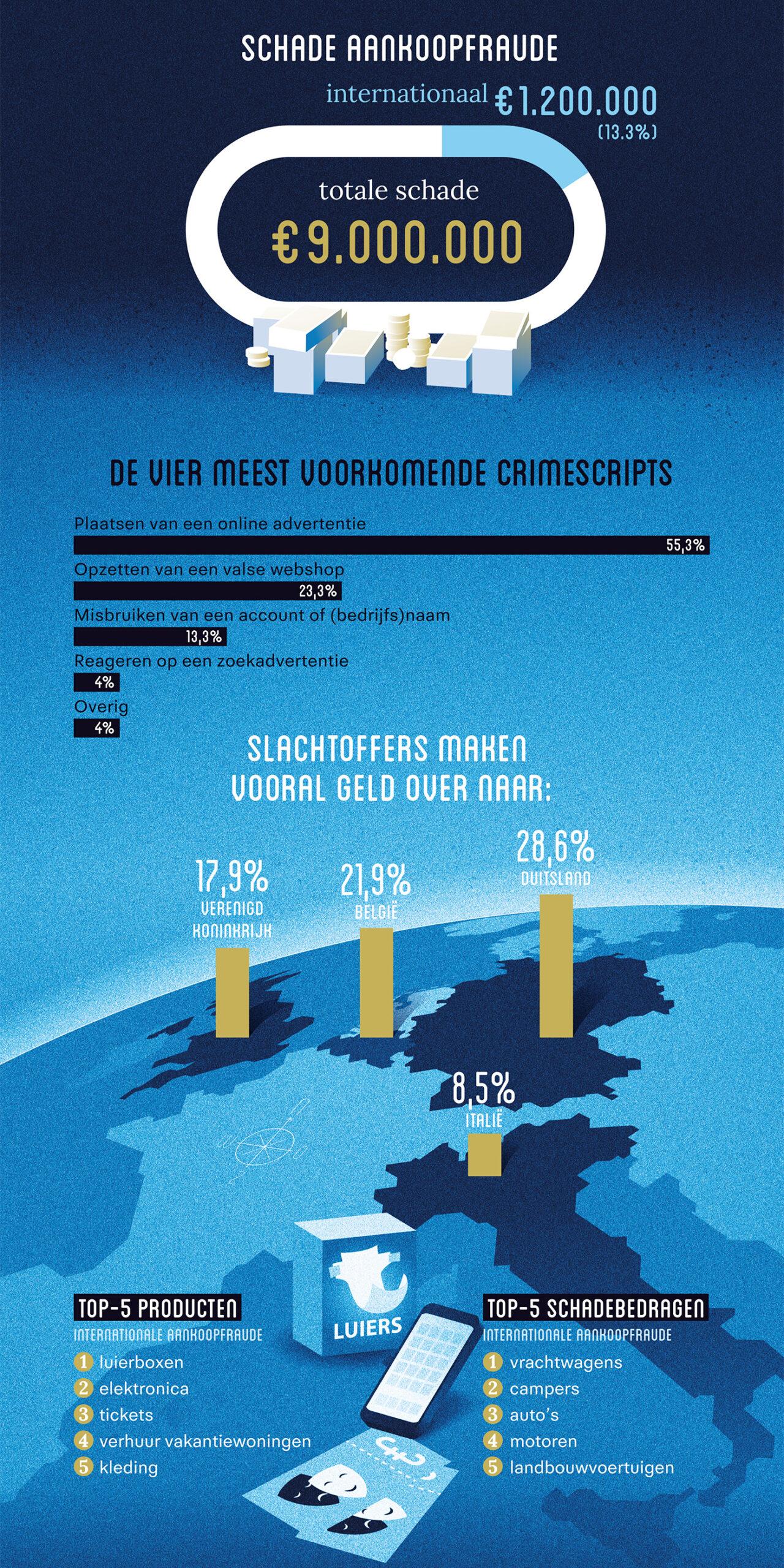 Infographic over Aankoopfraude vanuit het Buitenland