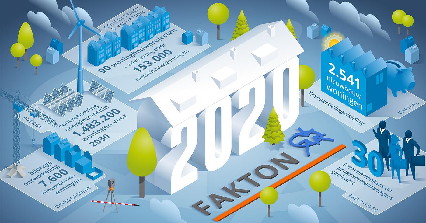 Bijdrage vastgoed- en woningbouwprojecten Fakton in 2020