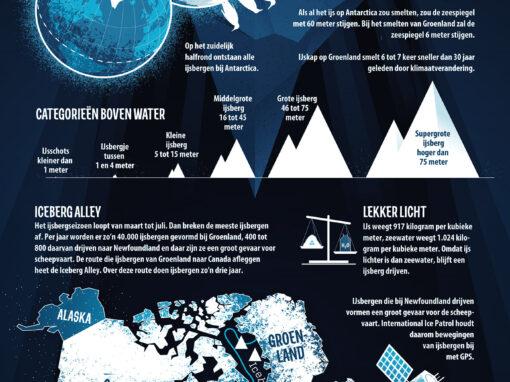 Het topje van de IJsberg