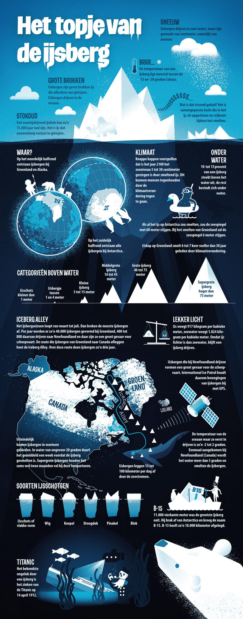 Infographic ijsbergen